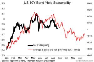 us treasuries bond yield seasonality chart - tactical fixed income outlook