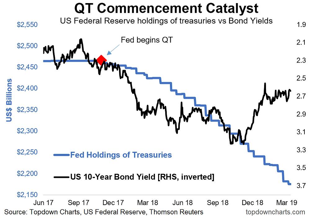 QT vs US treasuries
