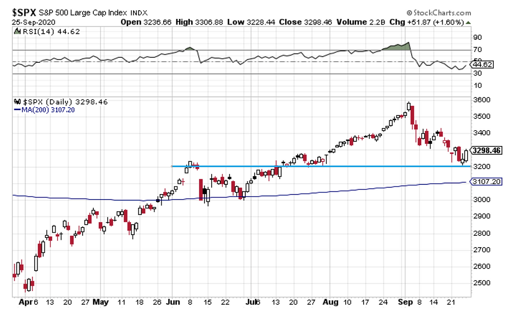 chart of S&P500 key support level