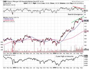 emerging market bonds chart