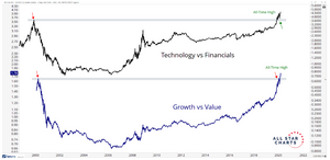 chart finance vs tech and value vs growth