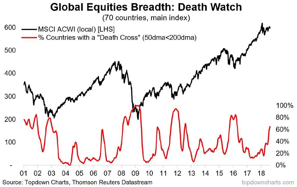 Global equities death cross breadth graph