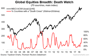 Global equities death cross breadth graph