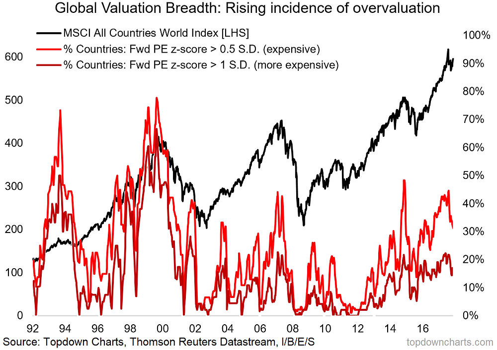 global equities valuation breadth graph