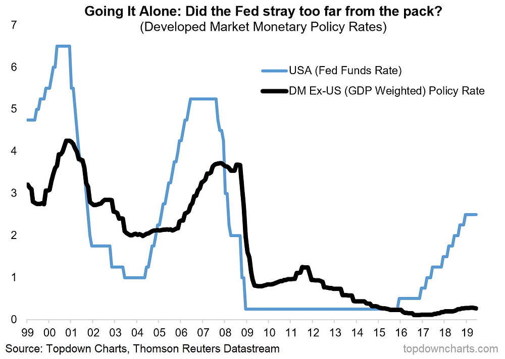 Fed vs rest of world central bank interest rates