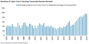 corporate labor costs as an issue chart