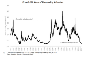 commodities vs stocks - long term