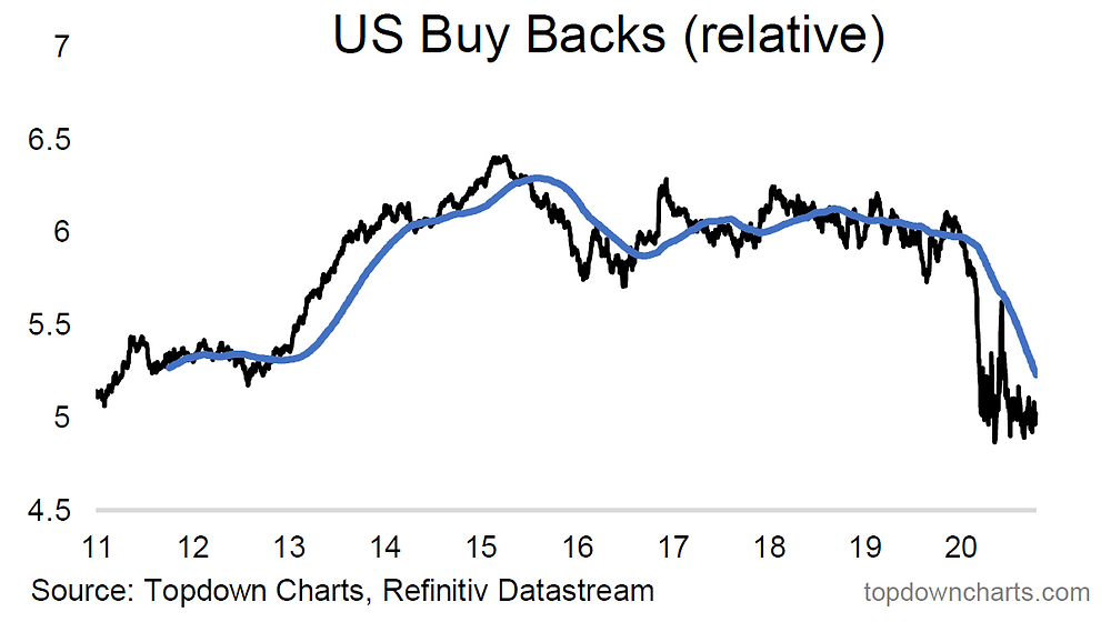 chart of buybacks relative performance