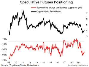 Copper gold ratio chart with sentiment indicator