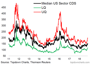 Credit risk pricing widening - chart of US corporate CDS premia