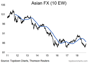 Asian currencies index - strategy outlook