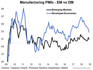 Global manufacturing PMIs chart - EM vs DM