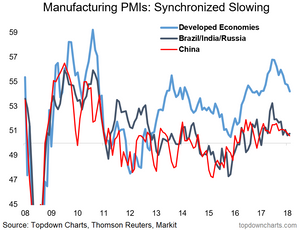 synchronized slowdown in global manufacturing PMIs - chart of EM vs DM business confidence