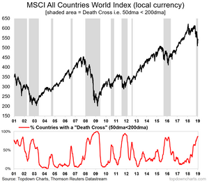 GLobal equities death cross signal breadth