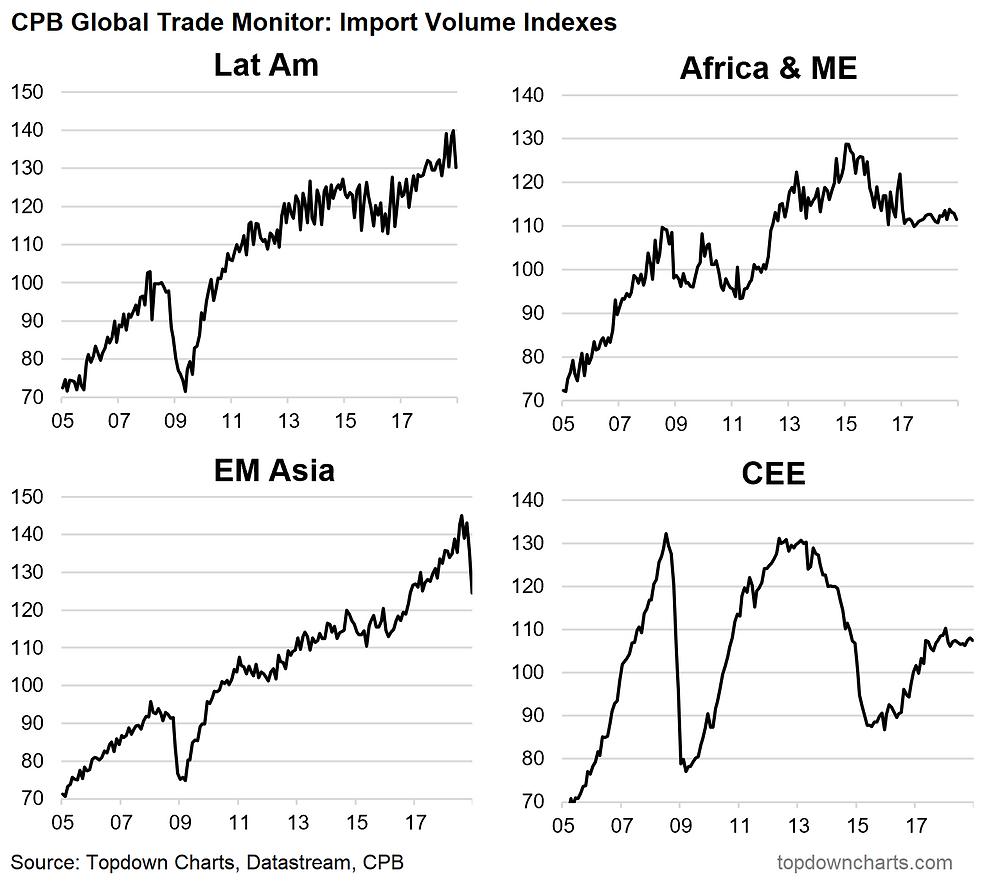 emerging market import volume indexes