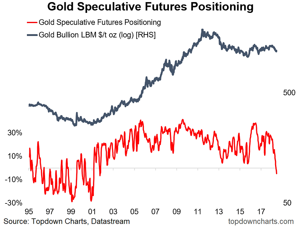 Chart of gold speculative futures positioning - trading investing signal