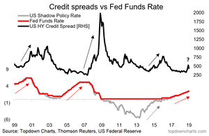 credit spreads vs the fed funds rate