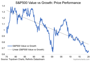 chart of value vs growth