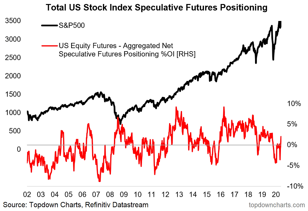 chart of US equity futures positioning