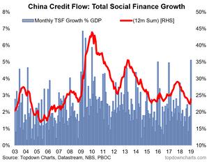 China total social finance TSF growth vs GDP