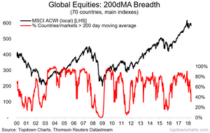 Global Equities - 200 day moving average breadth