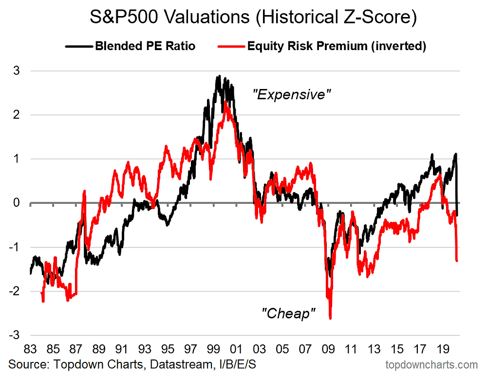 S&P500 valuations chart: ERP and PE