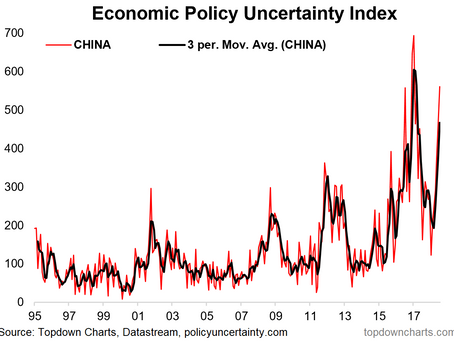 Chart: Policy Uncertainty Surges in China