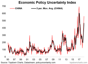 chart of economic policy uncertainty in China - political risk and trade war