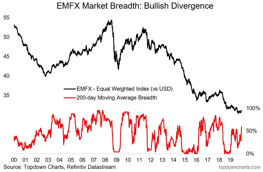 EMFX strategy chart