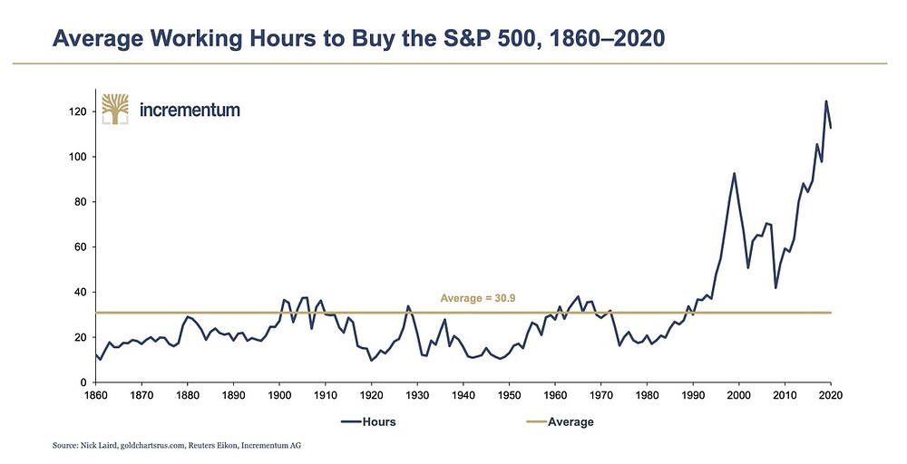 chart of S&P500 priced in hours worked