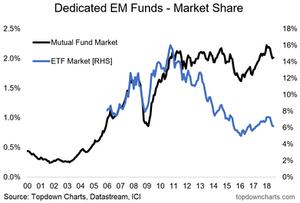 Emerging markets vs developed markets - fund and ETF market share