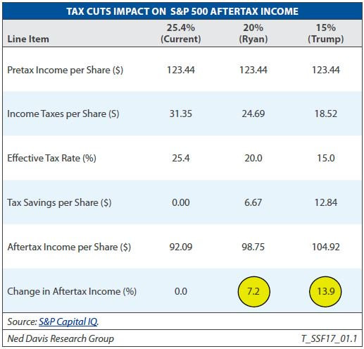 impact of tax policies on us corporate earnings