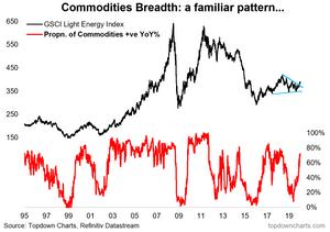 commodities chart