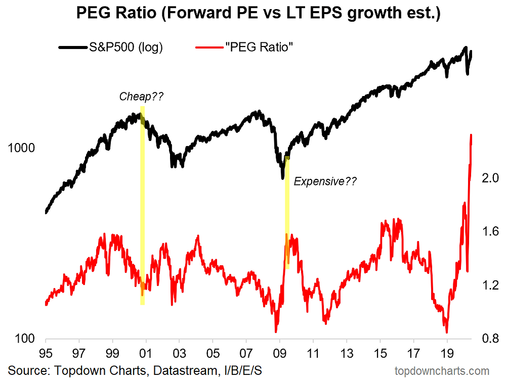 chart of the PEG ratio and the S&P500