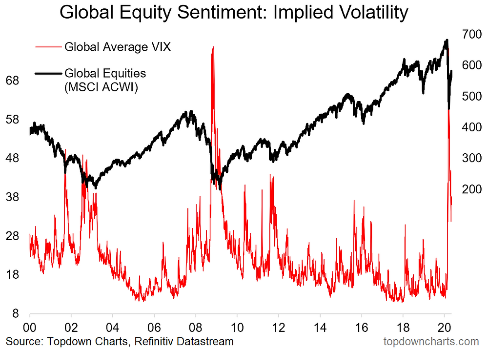 chart of global equity implied volatility