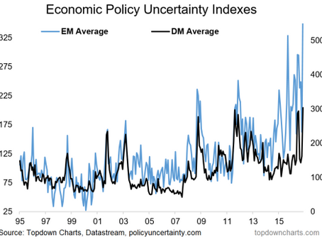 ChartBrief #36 Peak Political Risk?