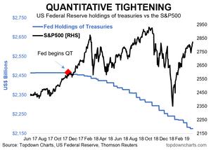 quantitative tightening vs the S&P500
