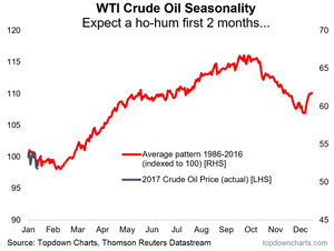 Crude oil seasonality goes from ho-ho to ho-hum
