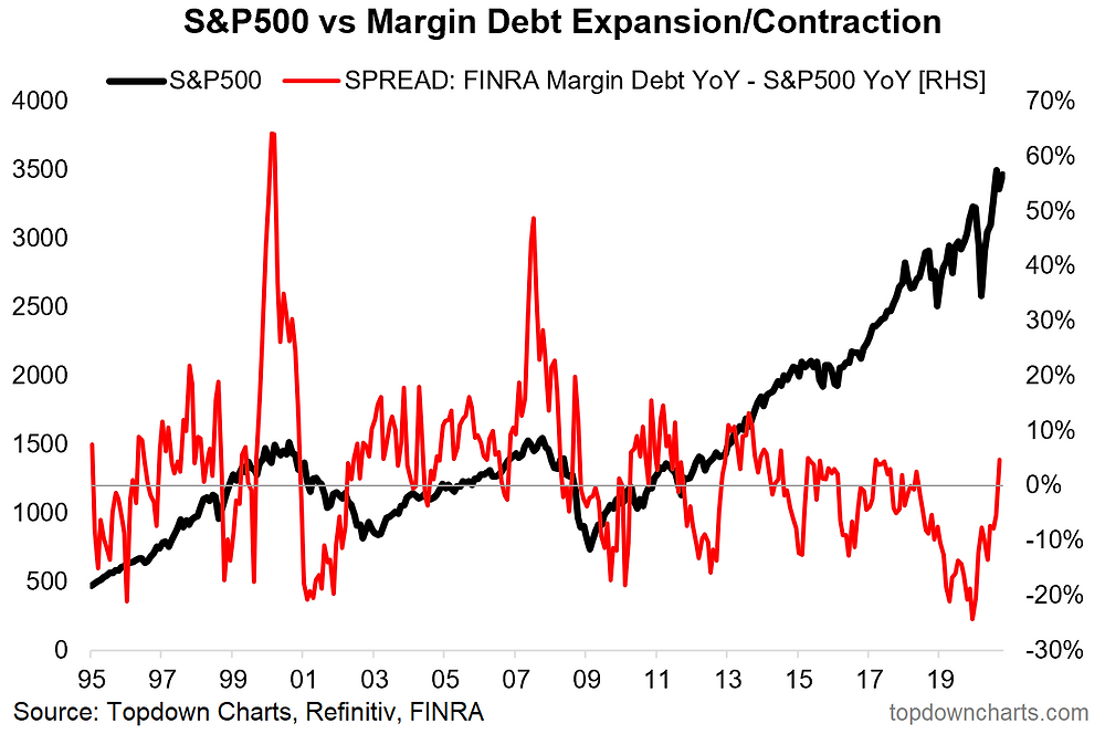 margin debt acceleration indicator