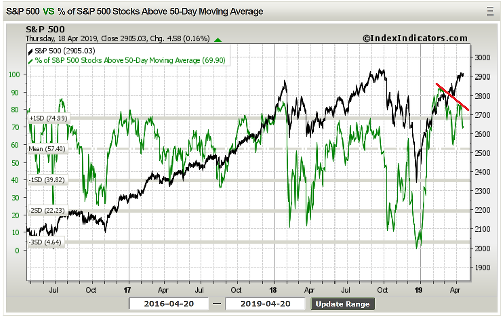 S&P500 bearish dirvergence