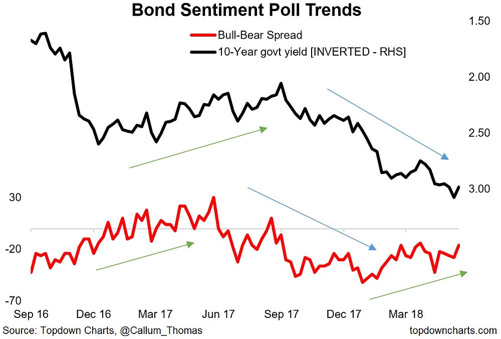 Finance Twitter weekly survey - bond market sentiment chart