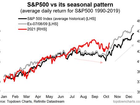 Weekly S&P500 ChartStorm - 17 October 2021