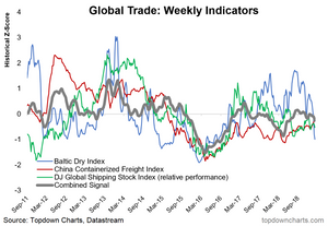 global trade - global shipping cost indicators