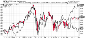 S&P500 vs small caps and emerging market equities