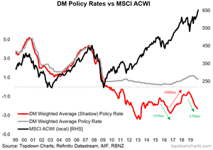developed market shadow rates