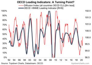 Chart of OECD leading indicators