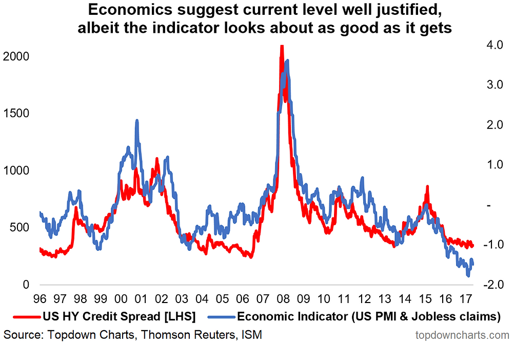 US high yield credit graph