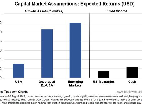 Capital Market Assumptions: Global Equities in Focus