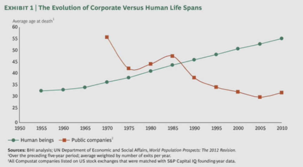 chart of human life expectancy vs corporate life span