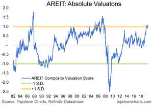AREIT valuations